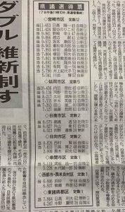 宮崎県議会議員  初当選!